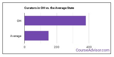 Curators in OH vs. the Average State