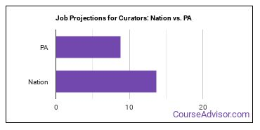 Job Projections for Curators: Nation vs. PA