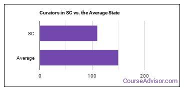Curators in SC vs. the Average State