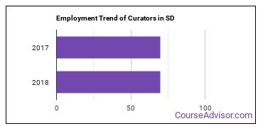 Curators in SD Employment Trend