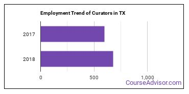 Curators in TX Employment Trend