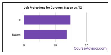 Job Projections for Curators: Nation vs. TX