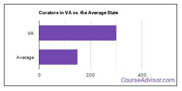 Curators in VA vs. the Average State