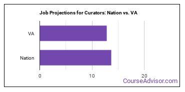Job Projections for Curators: Nation vs. VA