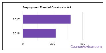 Curators in WA Employment Trend