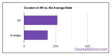 Curators in WI vs. the Average State
