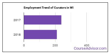 Curators in WI Employment Trend