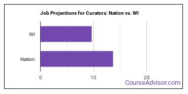 Job Projections for Curators: Nation vs. WI