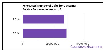 Forecasted Number of Jobs for Customer Service Representatives in U.S.