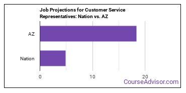Job Projections for Customer Service Representatives: Nation vs. AZ