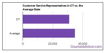 Customer Service Representatives in CT vs. the Average State