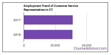 Customer Service Representatives in CT Employment Trend