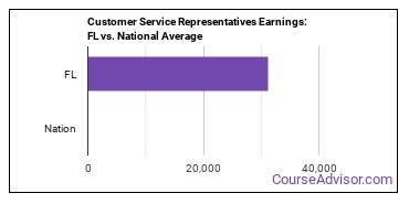 Customer Service Representatives Earnings: FL vs. National Average