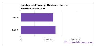 Customer Service Representatives in FL Employment Trend