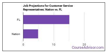 Job Projections for Customer Service Representatives: Nation vs. FL