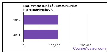 Customer Service Representatives in GA Employment Trend