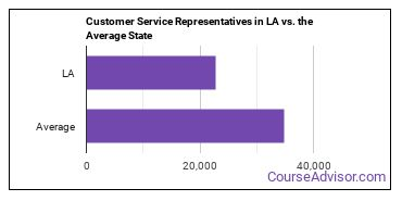 Customer Service Representatives in LA vs. the Average State