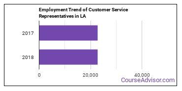 Customer Service Representatives in LA Employment Trend