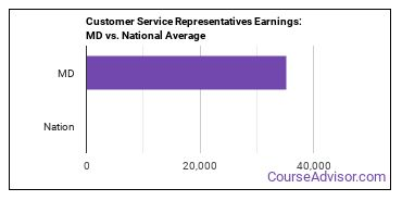 Customer Service Representatives Earnings: MD vs. National Average