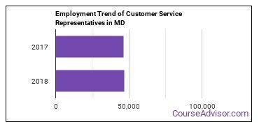 Customer Service Representatives in MD Employment Trend