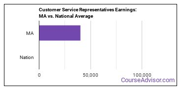 Customer Service Representatives Earnings: MA vs. National Average