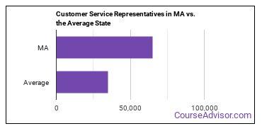 Customer Service Representatives in MA vs. the Average State