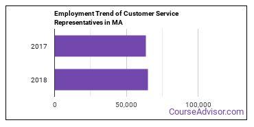 Customer Service Representatives in MA Employment Trend