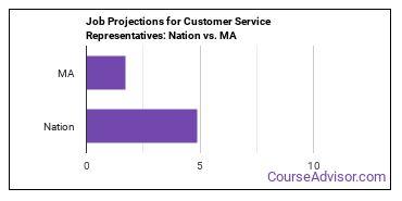 Job Projections for Customer Service Representatives: Nation vs. MA