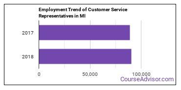 Customer Service Representatives in MI Employment Trend