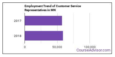 Customer Service Representatives in MN Employment Trend