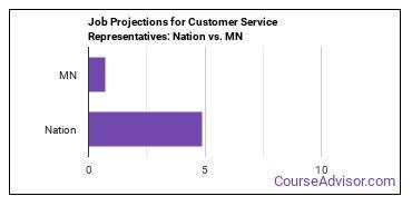 Job Projections for Customer Service Representatives: Nation vs. MN