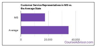 Customer Service Representatives in MS vs. the Average State
