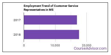 Customer Service Representatives in MS Employment Trend