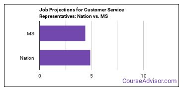 Job Projections for Customer Service Representatives: Nation vs. MS