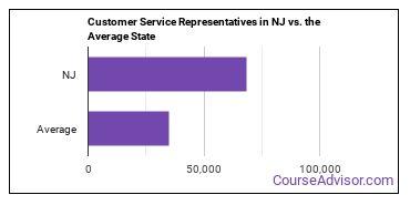 Customer Service Representatives in NJ vs. the Average State