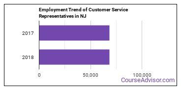 Customer Service Representatives in NJ Employment Trend