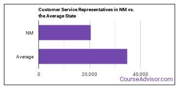 Customer Service Representatives in NM vs. the Average State