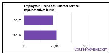 Customer Service Representatives in NM Employment Trend