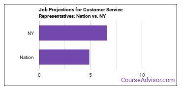 Job Projections for Customer Service Representatives: Nation vs. NY