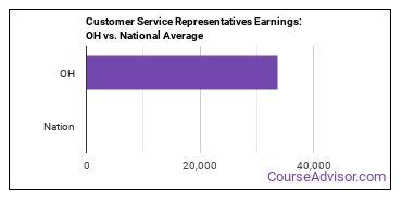 Customer Service Representatives Earnings: OH vs. National Average