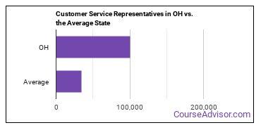 Customer Service Representatives in OH vs. the Average State