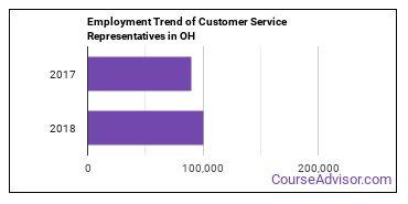 Customer Service Representatives in OH Employment Trend