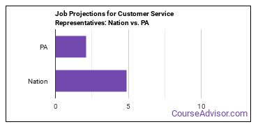 Job Projections for Customer Service Representatives: Nation vs. PA
