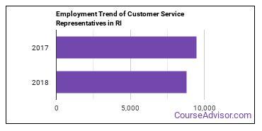Customer Service Representatives in RI Employment Trend