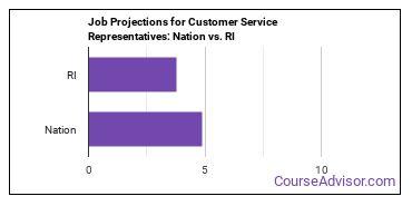 Job Projections for Customer Service Representatives: Nation vs. RI