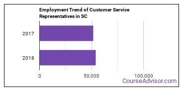 Customer Service Representatives in SC Employment Trend