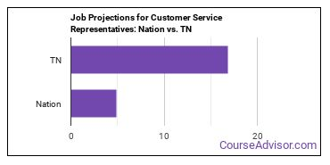 Job Projections for Customer Service Representatives: Nation vs. TN