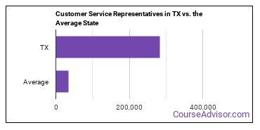 Customer Service Representatives in TX vs. the Average State