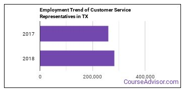 Customer Service Representatives in TX Employment Trend