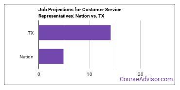 Job Projections for Customer Service Representatives: Nation vs. TX